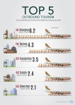 New Top5 Outbound Tourist